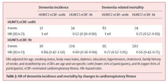 心肺機能の変化による認知症の発生率と死亡率のハザード比