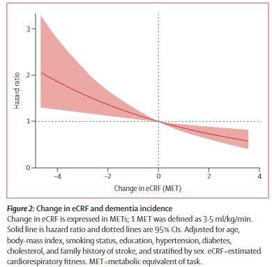 心肺機能と認知症の発症率の変化