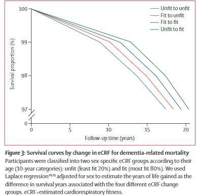 心肺機能の変化による認知症関連死亡率の生存曲線